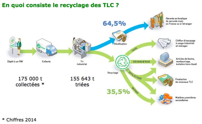 fibretri_recyclage_chiffres2014